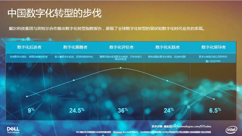 戴尔科技数字化转型指数之中国数字化转型的步伐